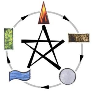 Os 5 elementos se relacionam de forma cíclica e de contradominância, assim como as doenças